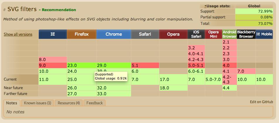 soporte filtros svg navegadores